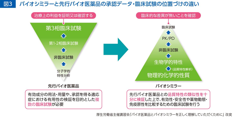 日本 バイオ データ